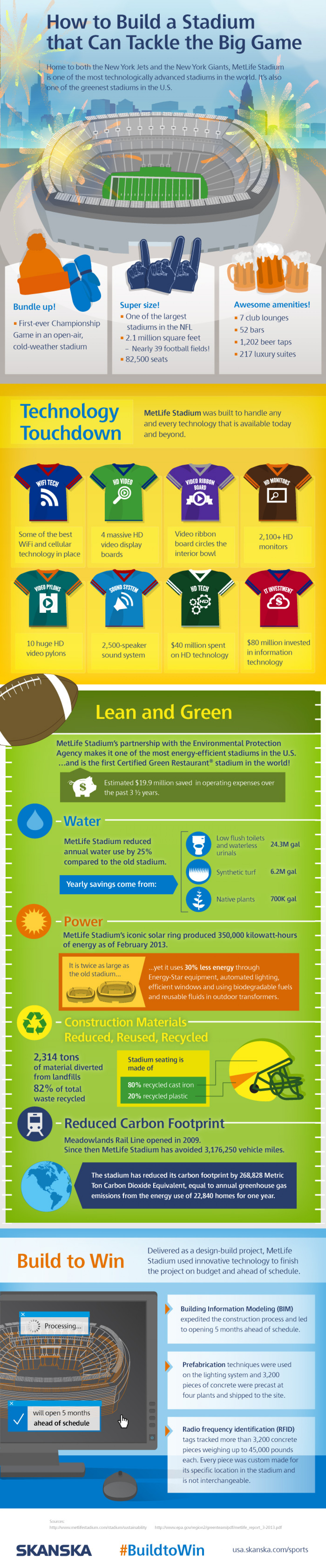 How to Build a Stadium that Can Tackle the Big Game Infographic