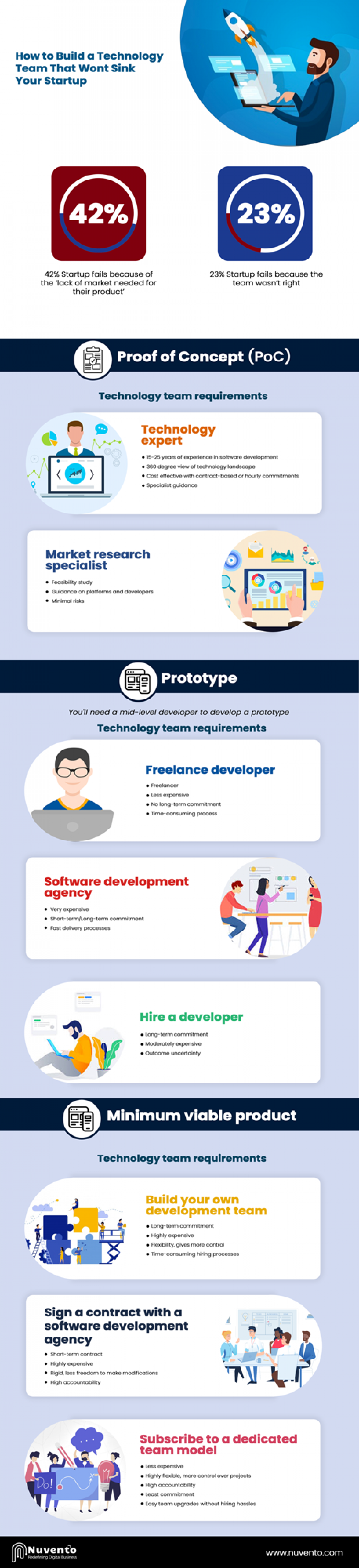 How to build a technology team that wont sink your startup Infographic
