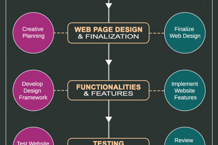How to Build a Website Development Process Infographic