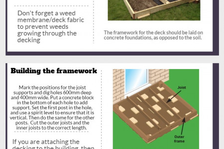 How to build decking Infographic