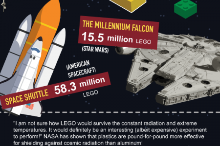 How to Build LEGO Megastructure? Infographic