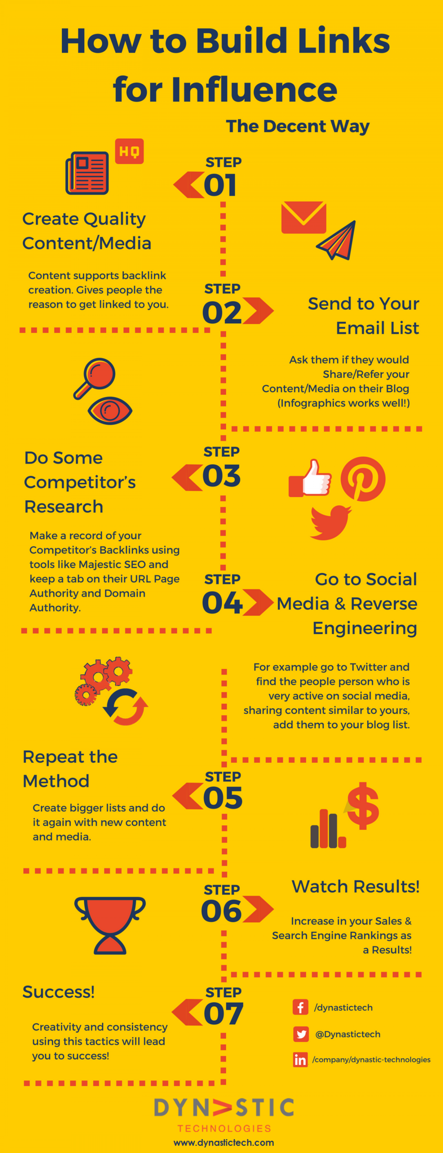 How to Build Links for Influence Infographic