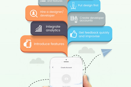 How to Build your first Mobile App? Infographic