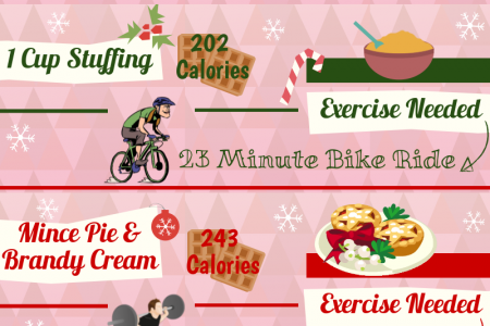 How To burn off your Christmas Dinner Infographic
