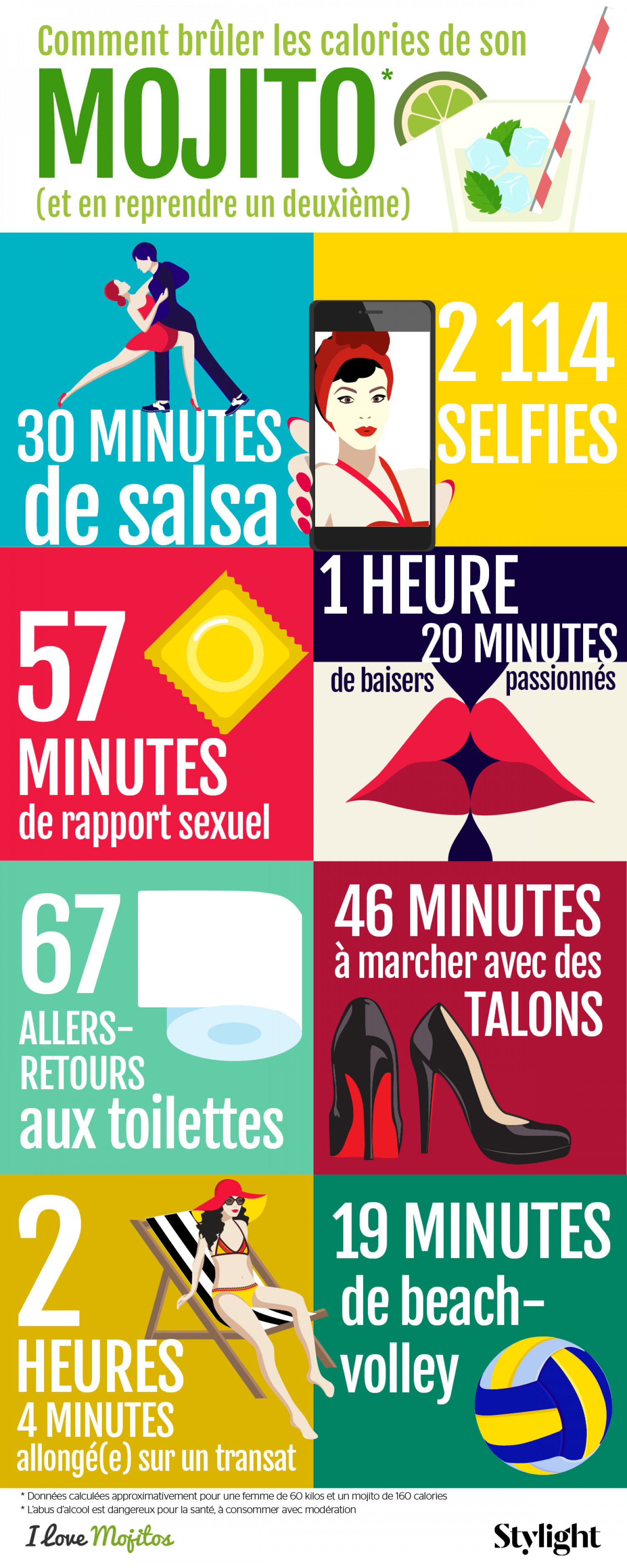 How to burn the calories of your mojito ? Infographic