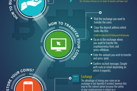 How to Buy Cryptocurrencies and Trade Between Exchanges Infographic