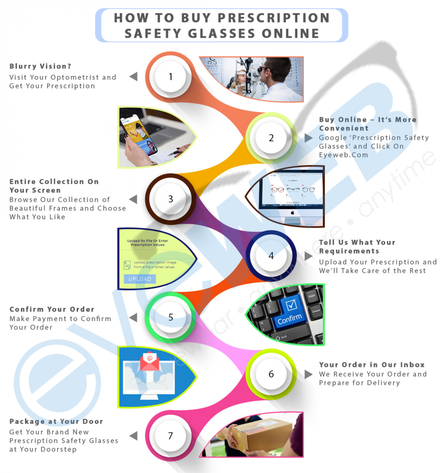 How to Buy Prescription Safety Glasses Online Infographic