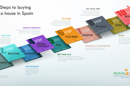 How to Buy Property on the Costa del Sol Spain Infographic