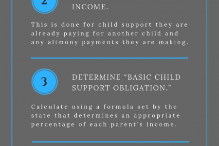 How to Calculate Child Support Infographic
