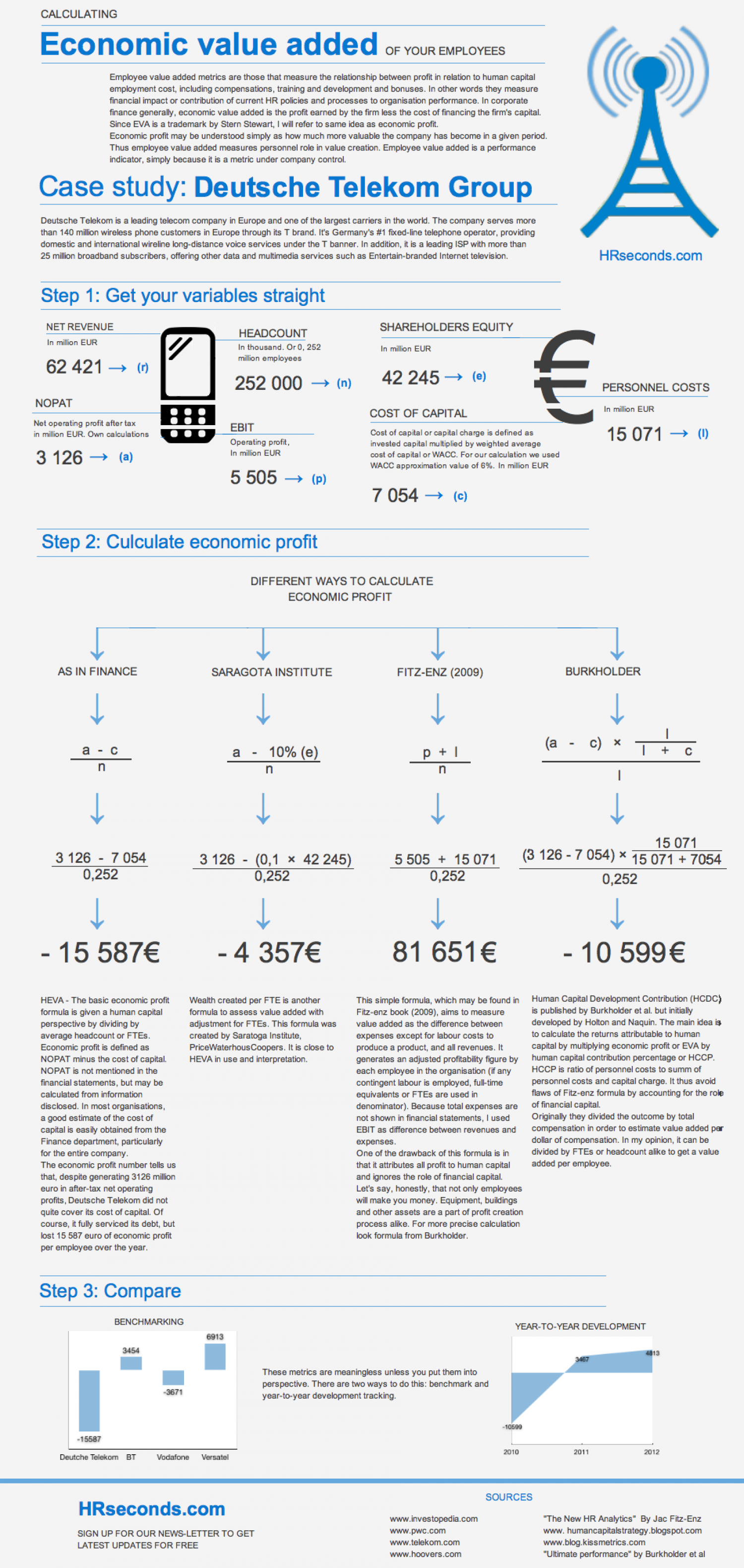 How to calculate EVA of your employees Infographic