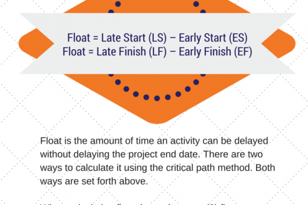 How to Calculate Float (A/K/A Slack) Infographic