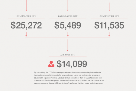 How To Calculate Lifetime Value Infographic