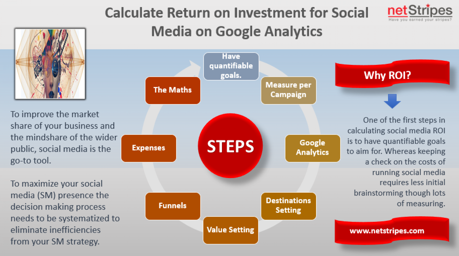 How to Calculate Return on Investment for Social Media on Google Analytics Infographic