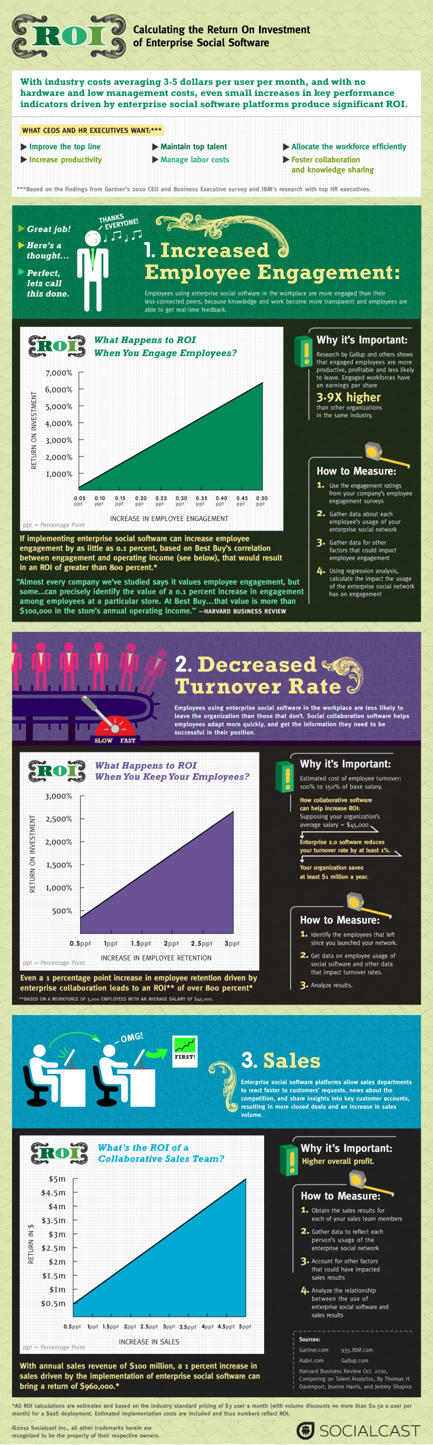 How To Calculate the ROI of Enterprise 2.0  Infographic