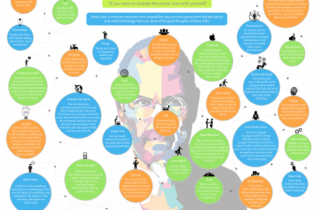 How To Change The World Infographic
