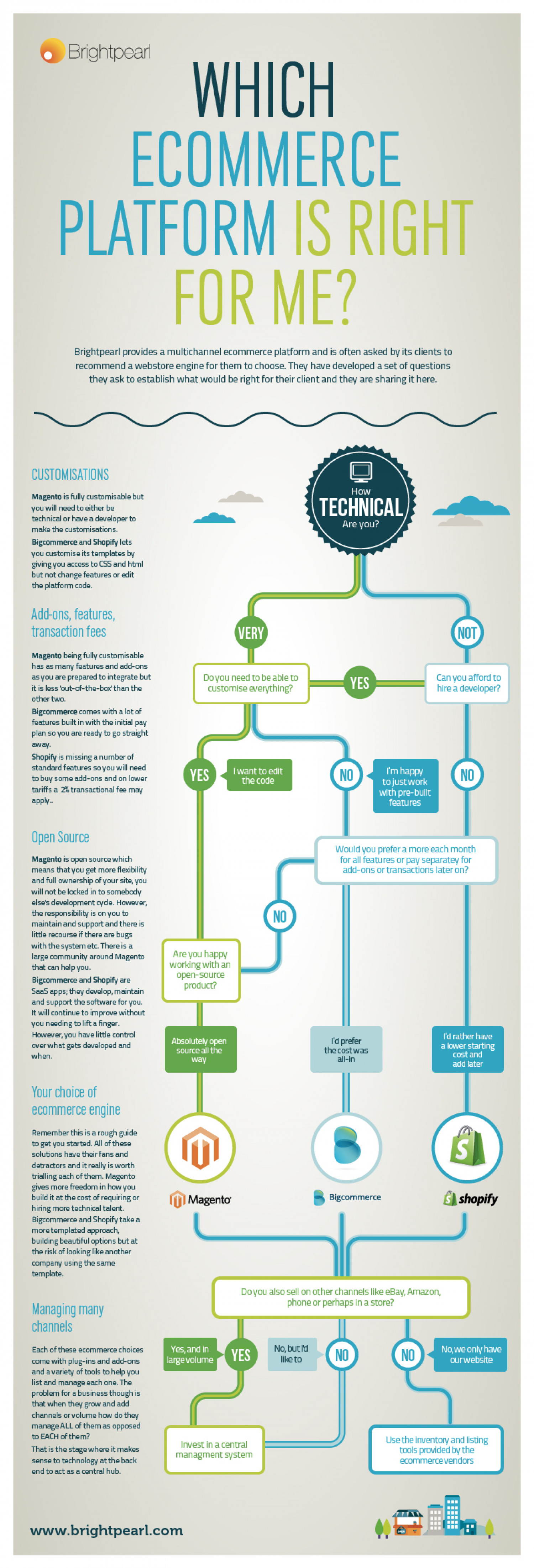 How to Choose a Cloud Ecommerce Platform Infographic