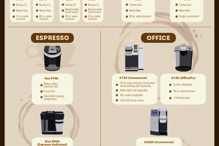 How To Choose A Keurig  Coffee Maker Infographic