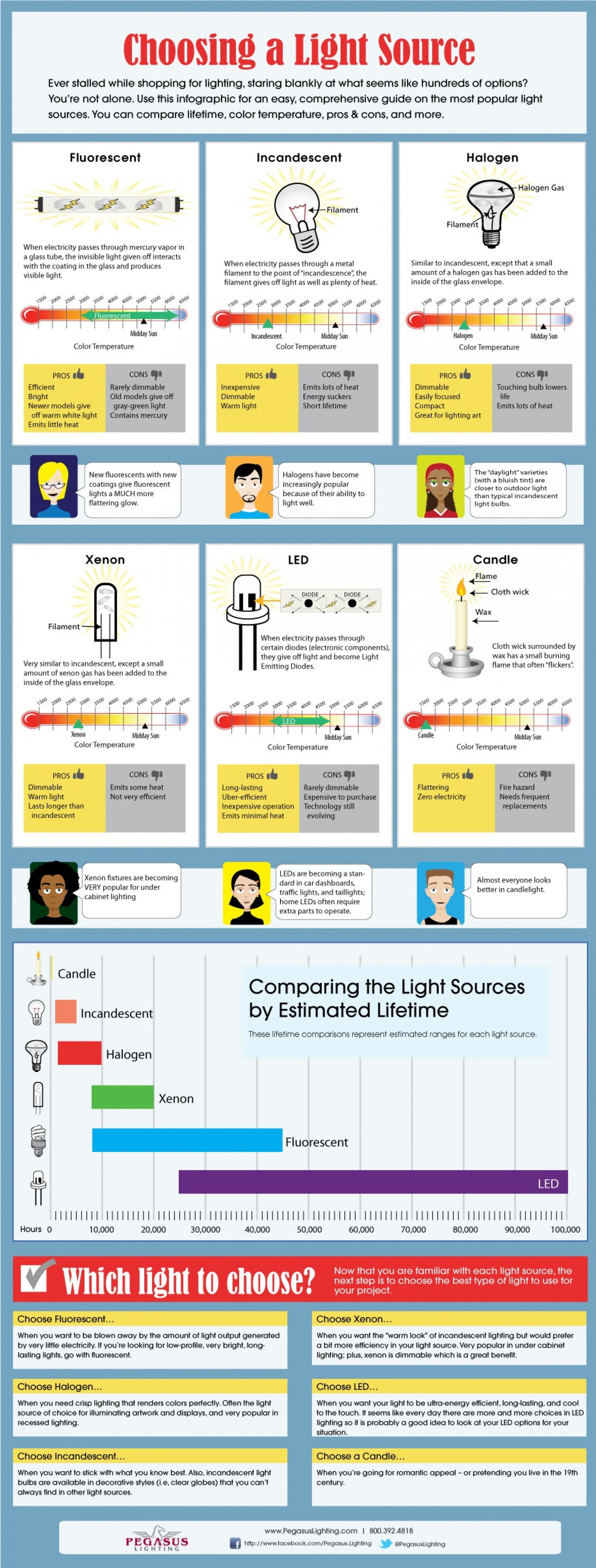 How To Choose A Light Source Infographic