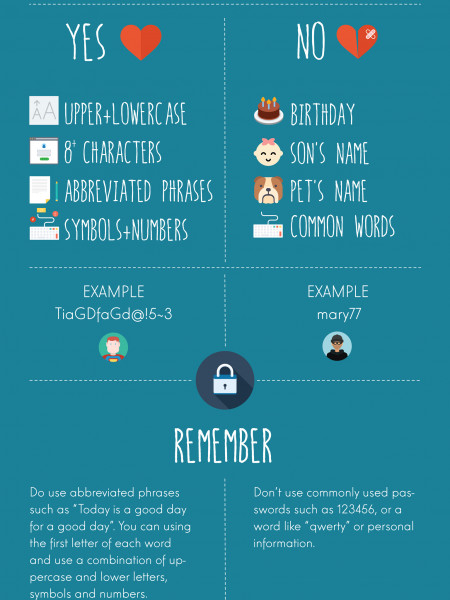 How to choose a password Infographic