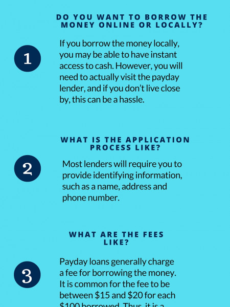 How to choose a Payday loan lender Infographic