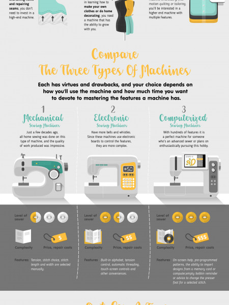 How to Choose a Sewing Machine Infographic
