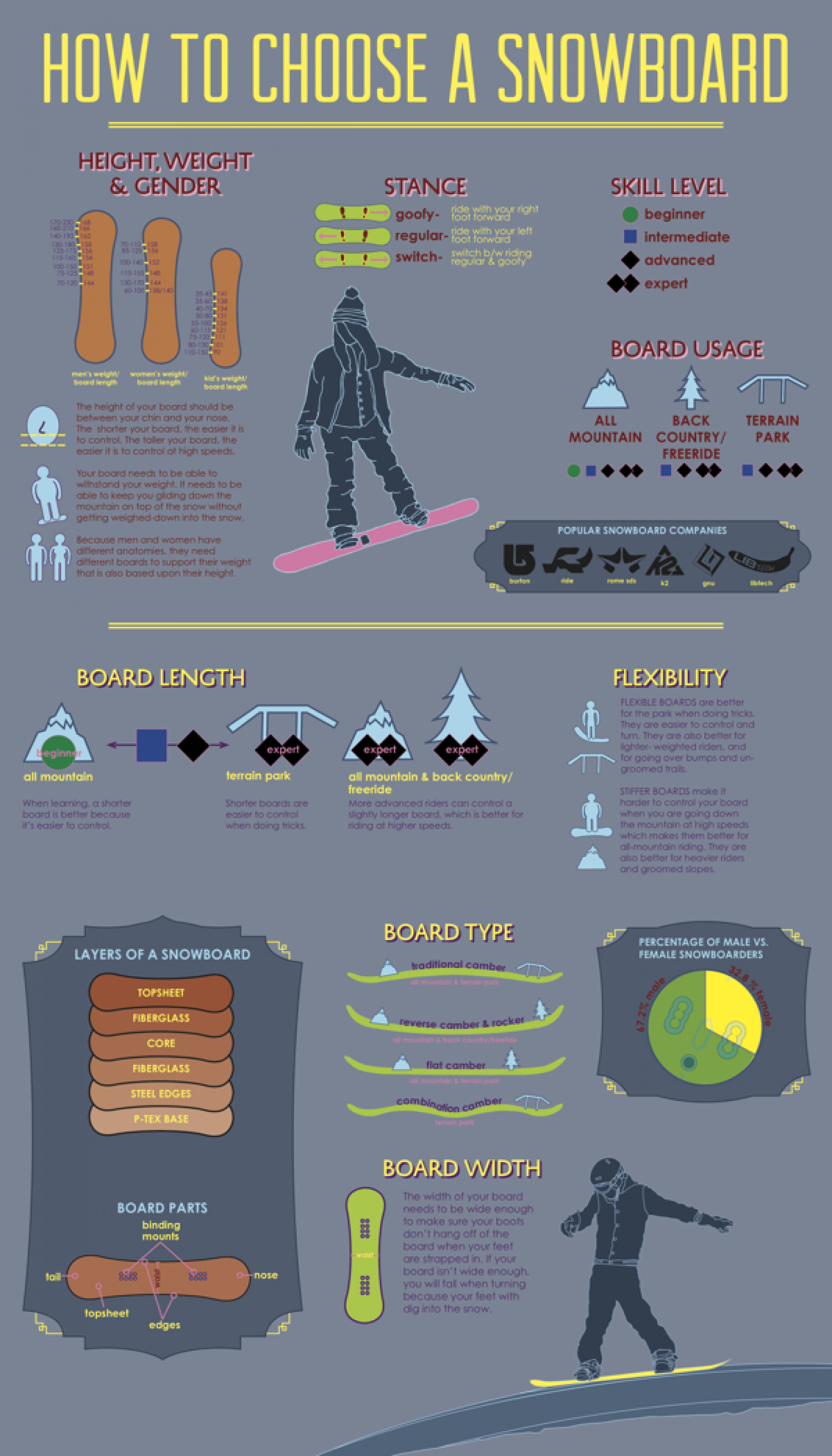 How to Choose a Snowboard for Full Fun Infographic