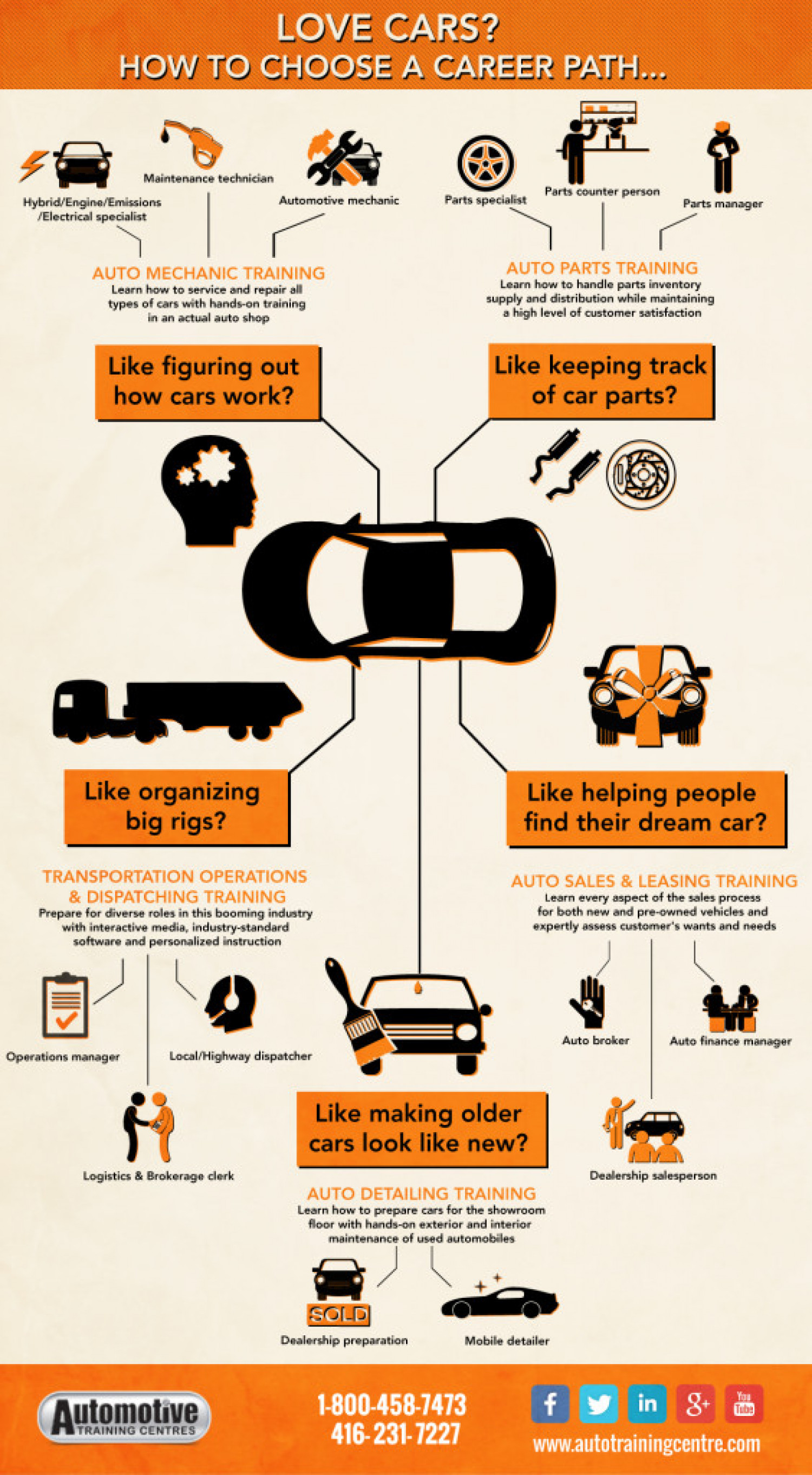 How to Choose an Auto Career? Infographic