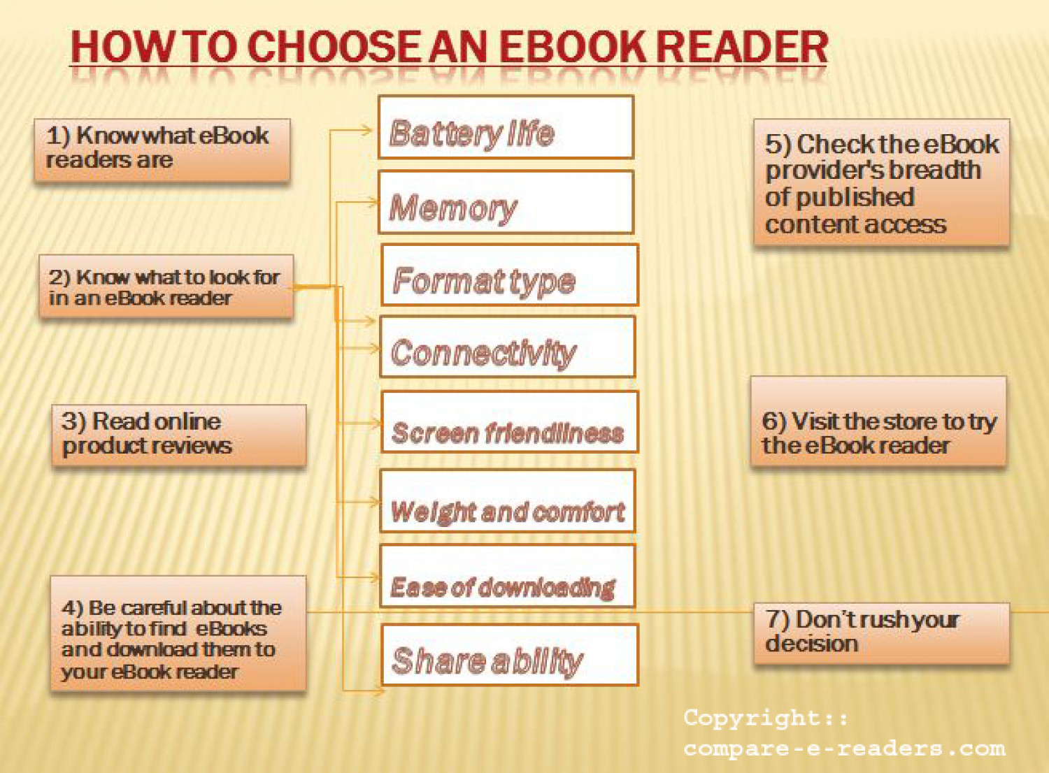 How To Choose an eBook Reader?? Infographic