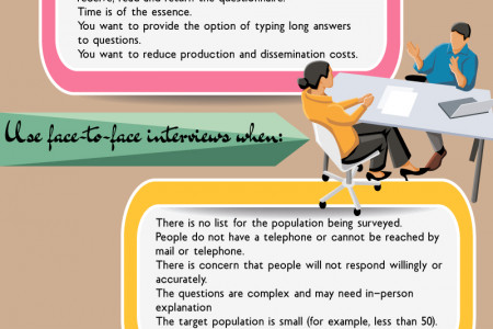 How to Choose an Interview Method Infographic