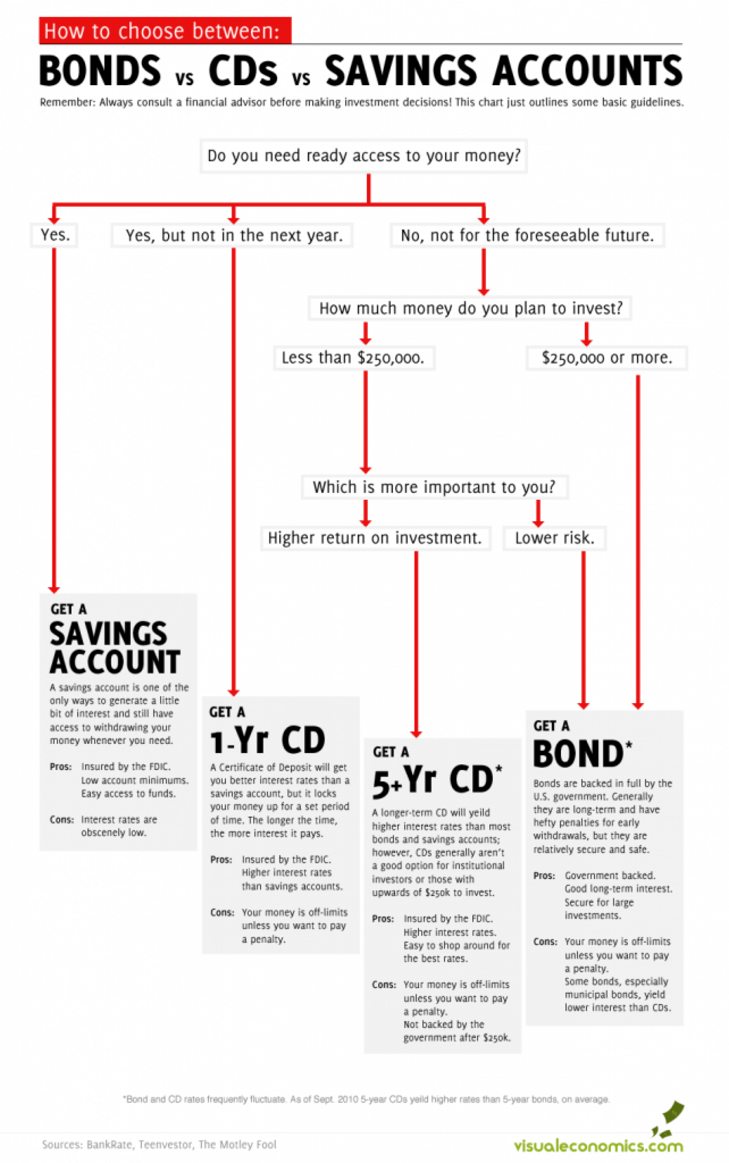 How To Choose Between Bonds Cds And Savings Accounts Visual