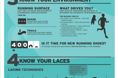How to Choose Running Shoes - REI Infographic