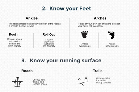 How to choose running shoes? Infographic