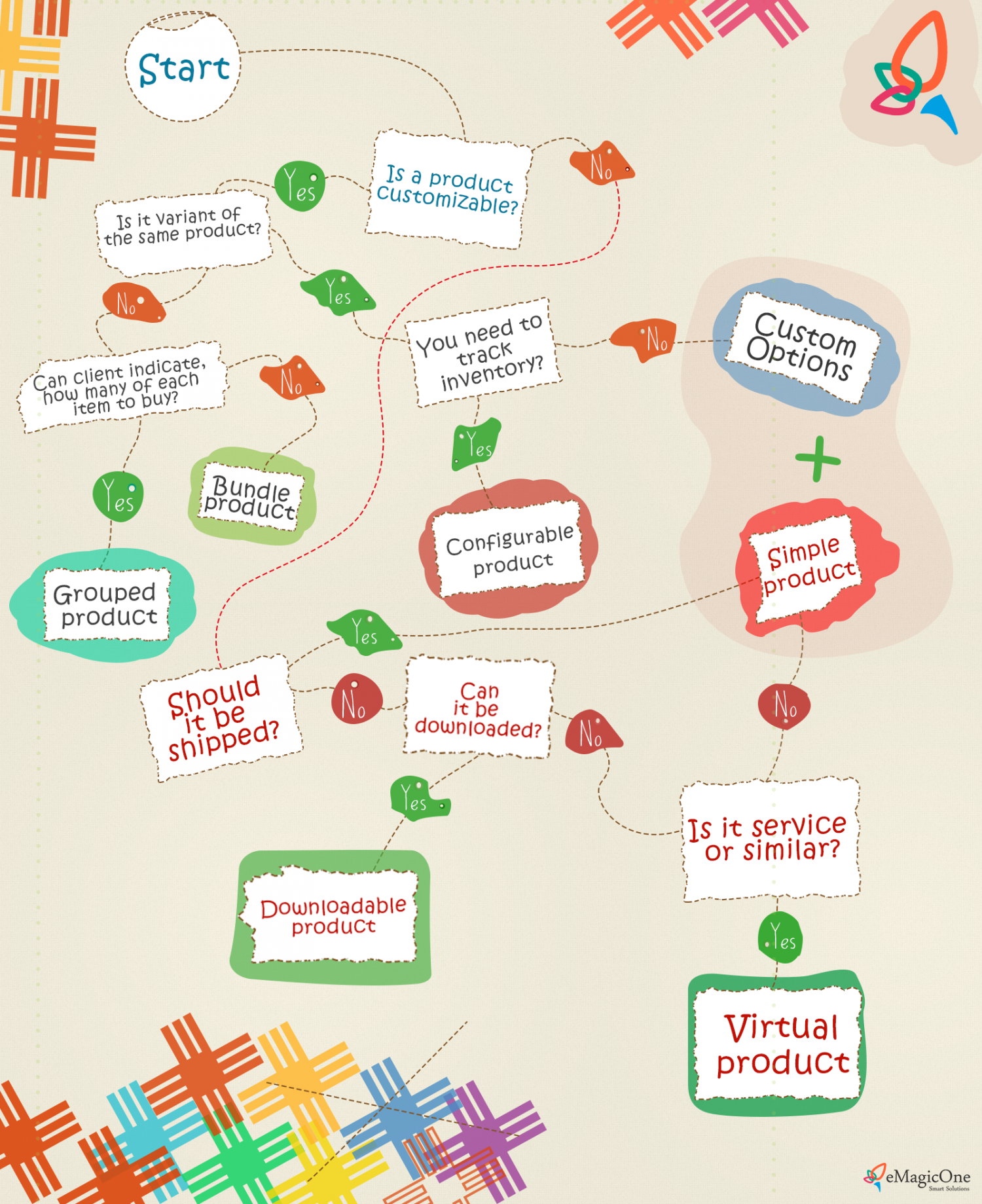 How to Choose Suitable Magento Product Types? Infographic