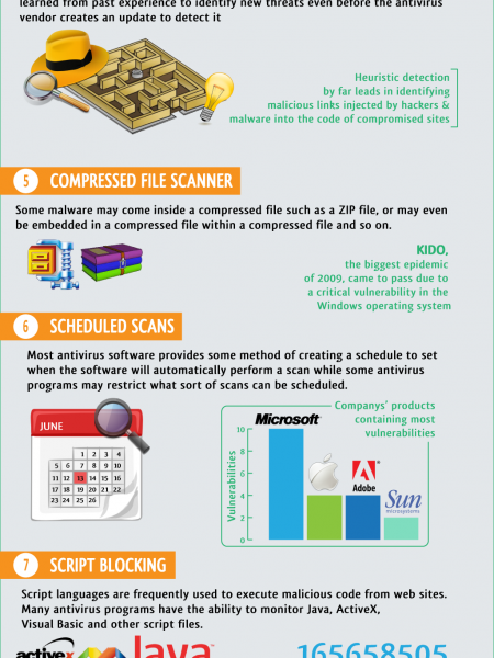 How To Choose The Best Antivirus Software Infographic