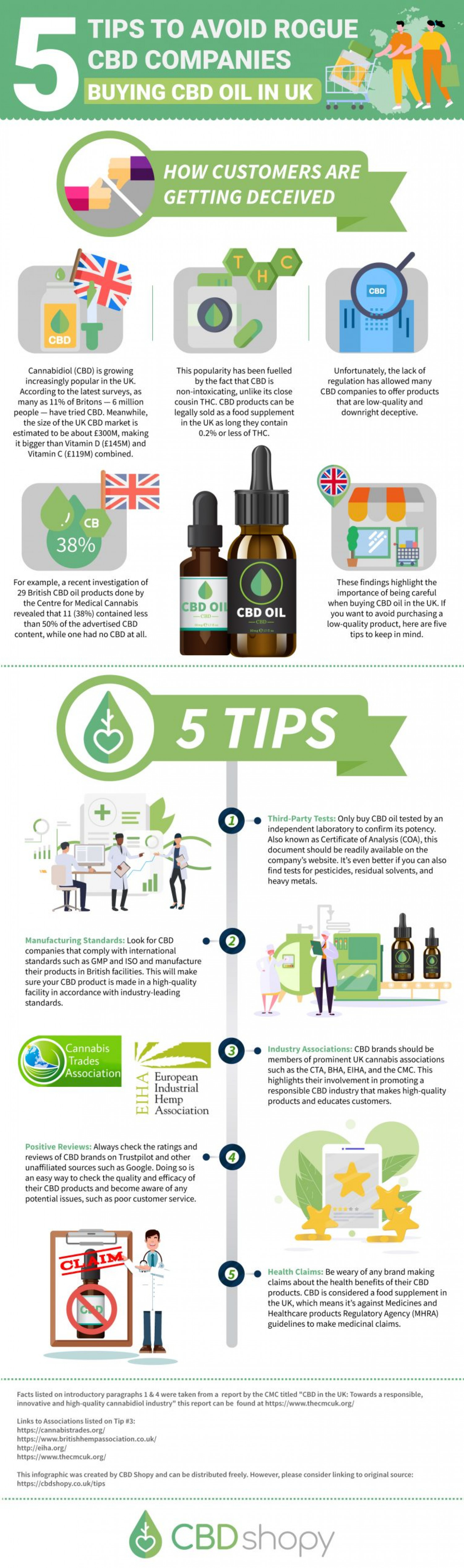 How to choose the Best CBD Oil in the UK Infographic