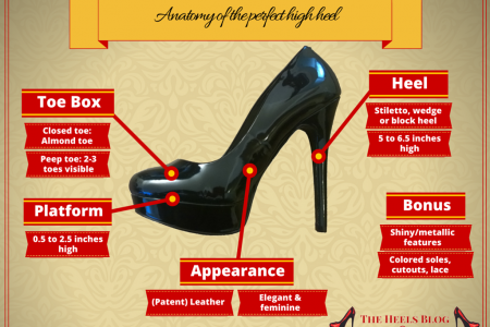 How to choose the perfect high heel Infographic