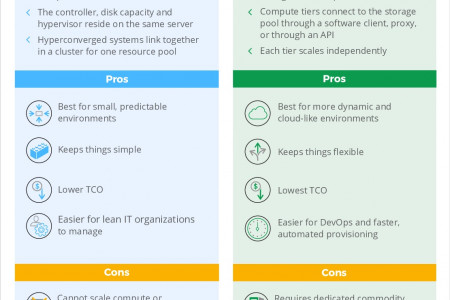 How to Choose the Right Architecture for a Modern Datacenter Infographic