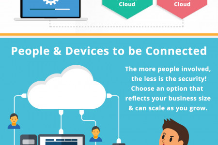 How to Choose the Right Cloud Platform for Your Startup Infographic