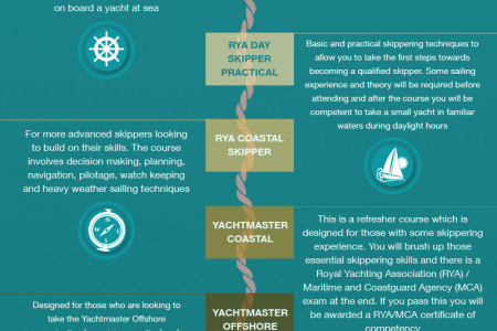 How To Choose The Right Sailing Course Infographic