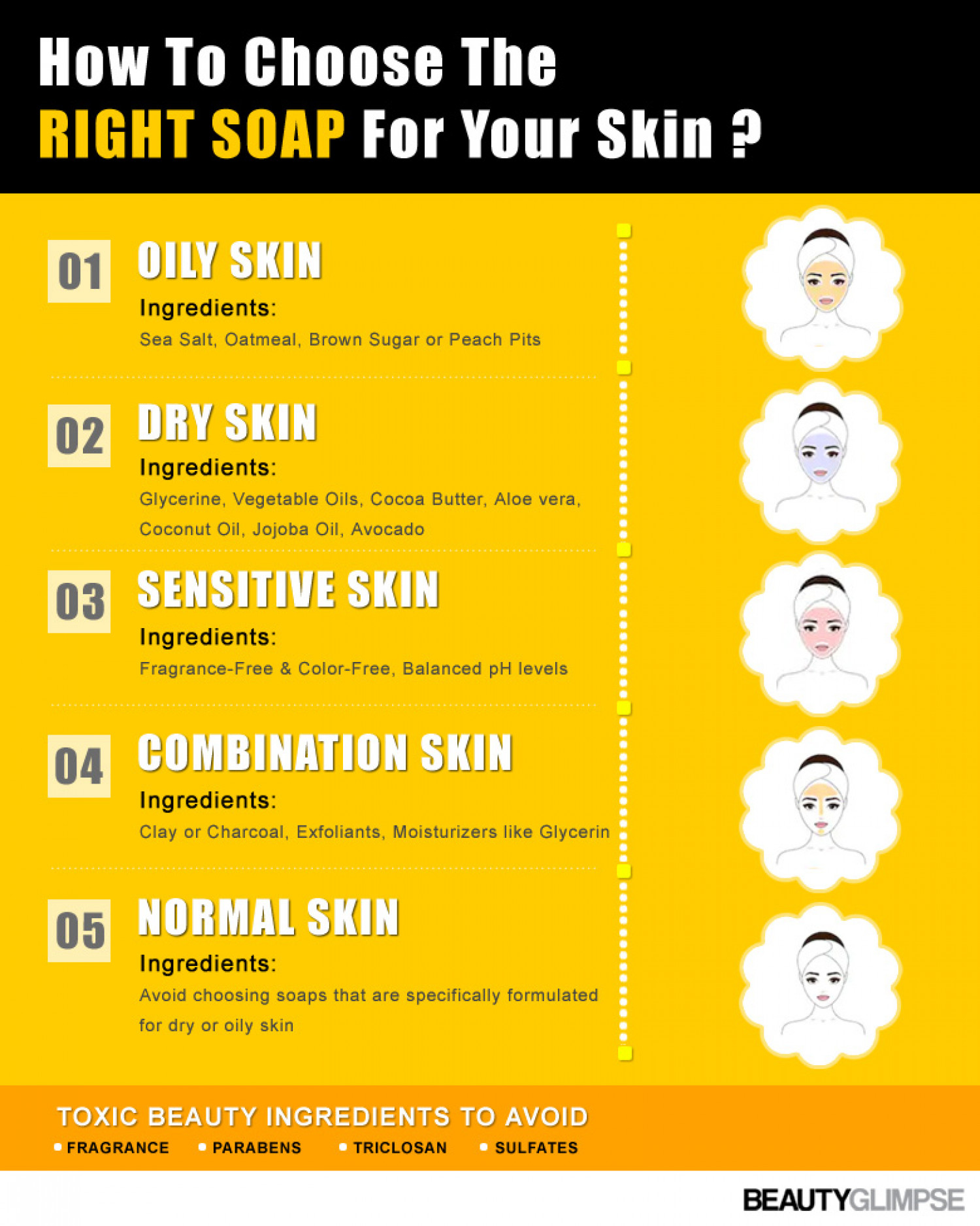 How To Choose The Right Soap For Your Skin ? Infographic