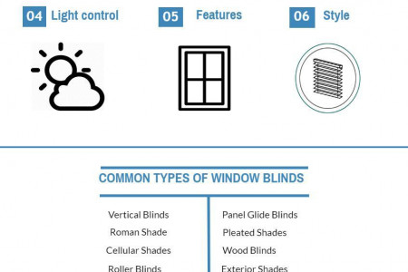How to Choose the Right Window Blinds Infographic