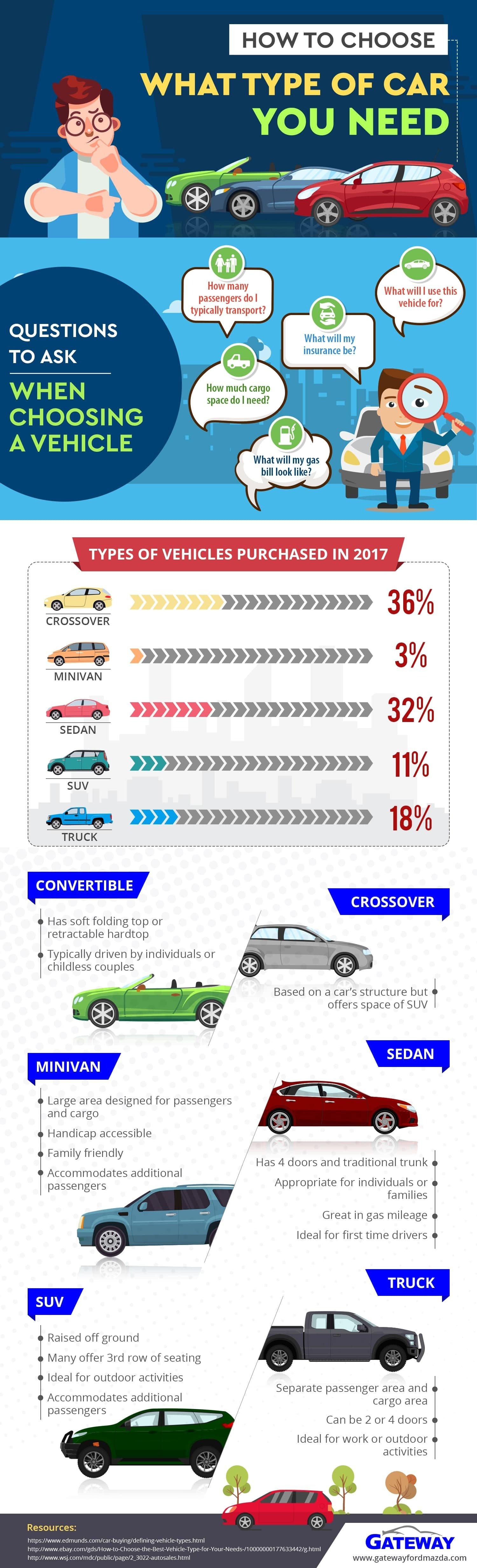 How to Choose What Type of Car You Need Infographic