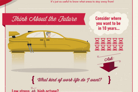 How To Choose Your MBA Concentration Infographic