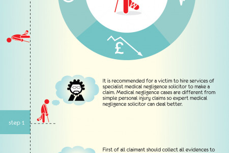 How to Claim for Medical Negligence Infographic