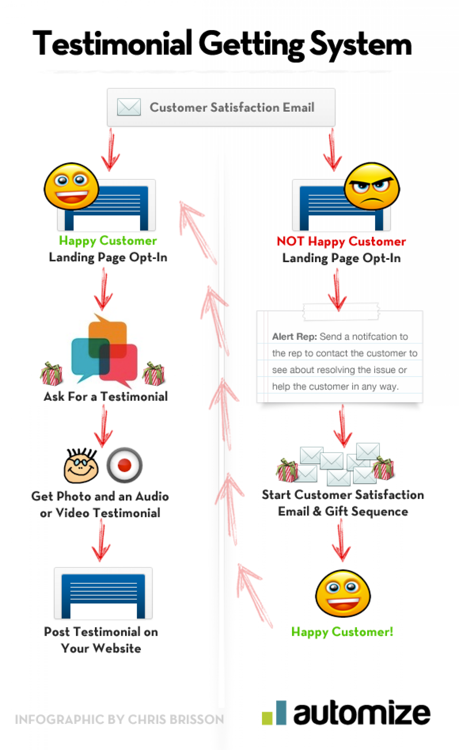 How To Collect Amazing Testimonials Infographic