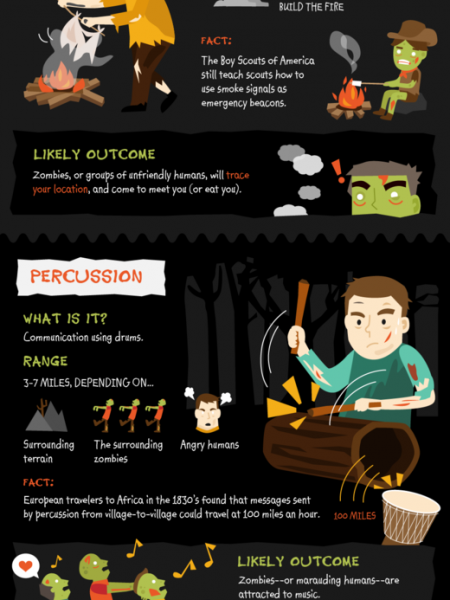 How to Communicate After Zombie Apocalypse Infographic