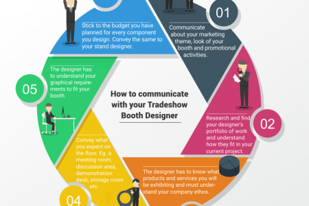 How To Communicate With Your Trade show Booth Designer Infographic