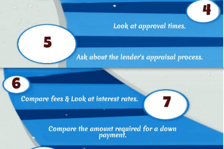 How to Compare Commercial Mortgages Infographic