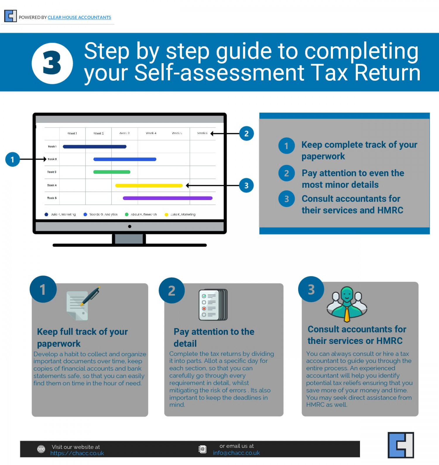 How To Complete Your Self Assessment Tax Return - Step By Step Guide Infographic
