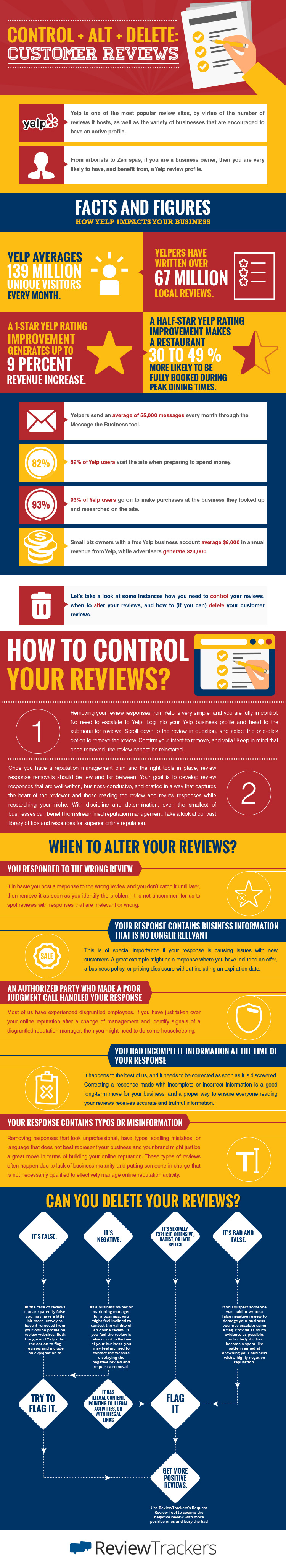 How to Control Alt Delete Online Reviews Infographic